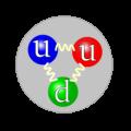 Struktura kwarkowa protonu https://commons.wikimedia.org/wiki/File:Quark_structure_proton.svg