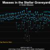 Zbiór mas dla szerokiej gamy zwartych obiektów. Grafika przedstawia czarne dziury (niebieskie) i gwiazdy neutronowe (pomarańczowe) oraz obiekty o nieokreślonej naturze (szare), wykryte za pomocą obserwacji fal grawitacyjnych. Każda koalescencja zwartego układu podwójnego odpowiada trzem zwartym obiektom: dwóm łączącym się obiektom i końcowej pozostałości po połączeniu (Źródło: LIGO Virgo Collaboration / Frank Elavsky, Aaron Geller / Northwestern).